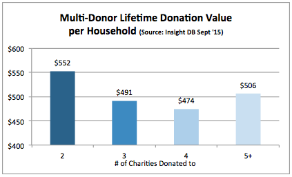 donor lifetime value fig 2