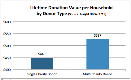 donor lifetime value fig 1