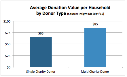 donor lifetime value fig 3