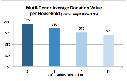 donor lifetime value fig 4