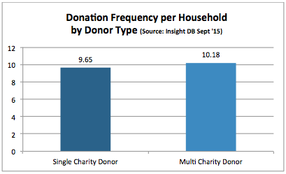 donor lifetime value - fig 5