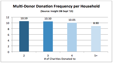 donor lifetime value - Fig 4